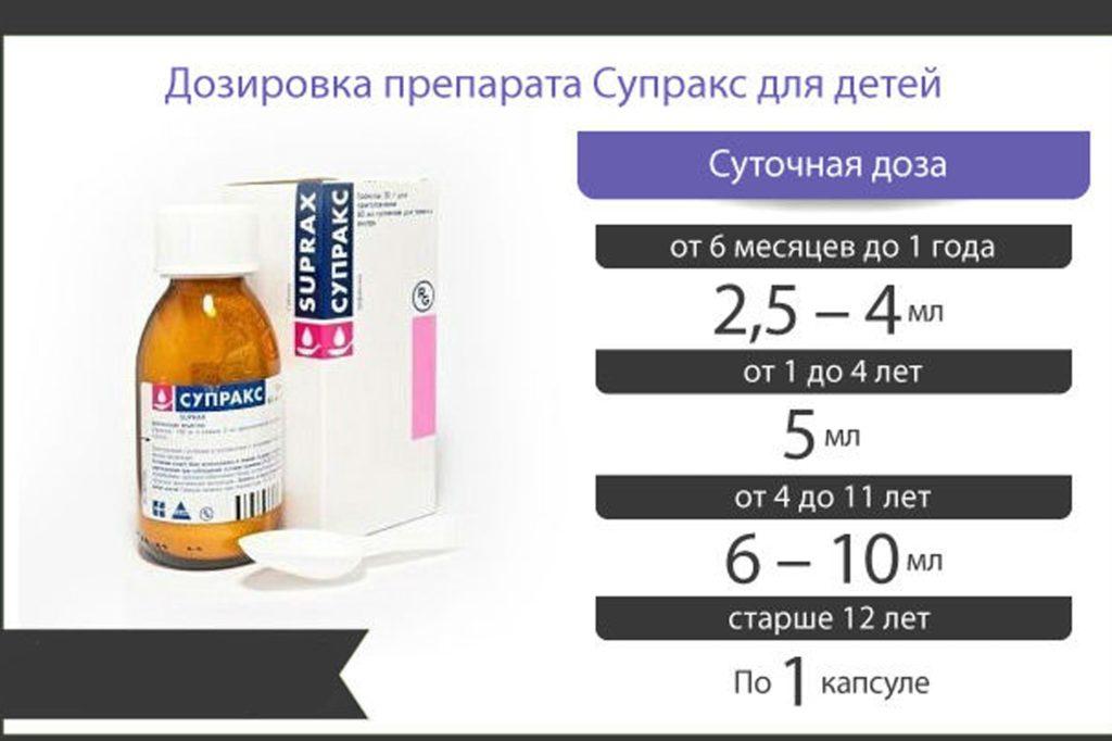 Дозировка препарата Супракс